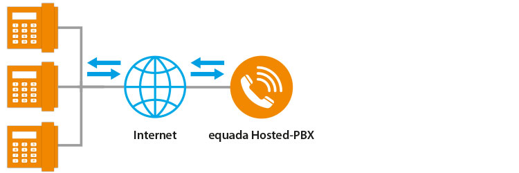 all-ip-pbx